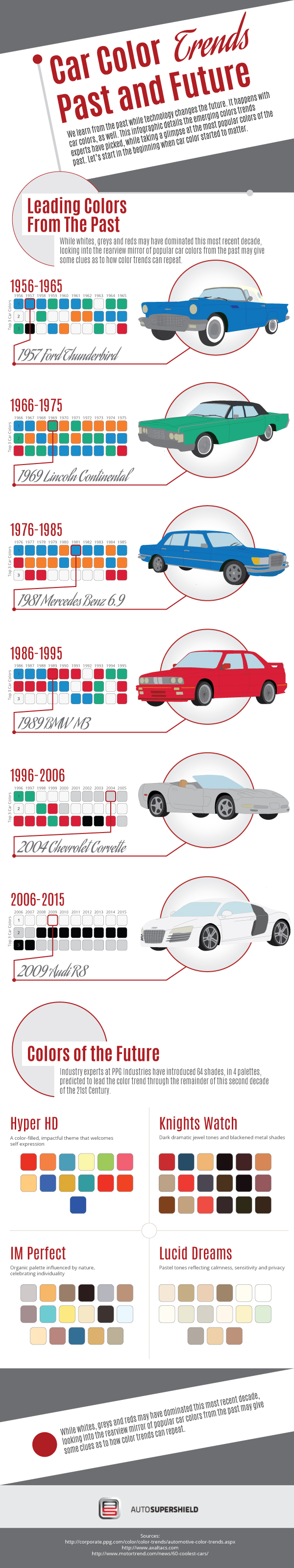 Old and Latest Trends Of Car Colors - Infographic