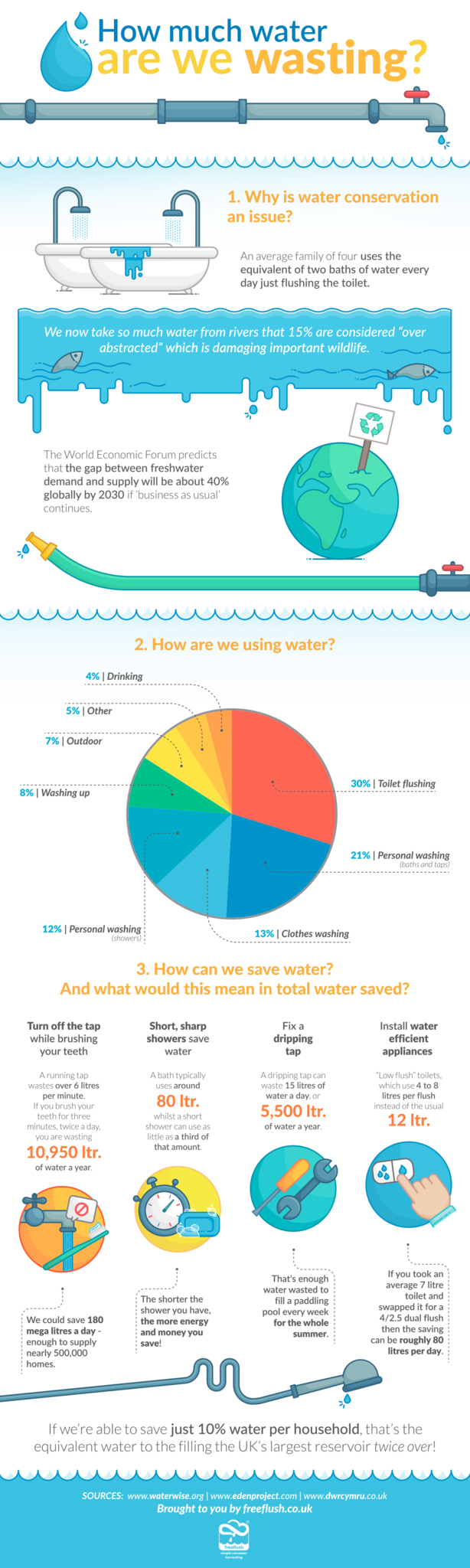 Shocking Wastage Of Water! - Infographic