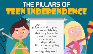 Teen Independence and Its 5 Pillars - Infographic