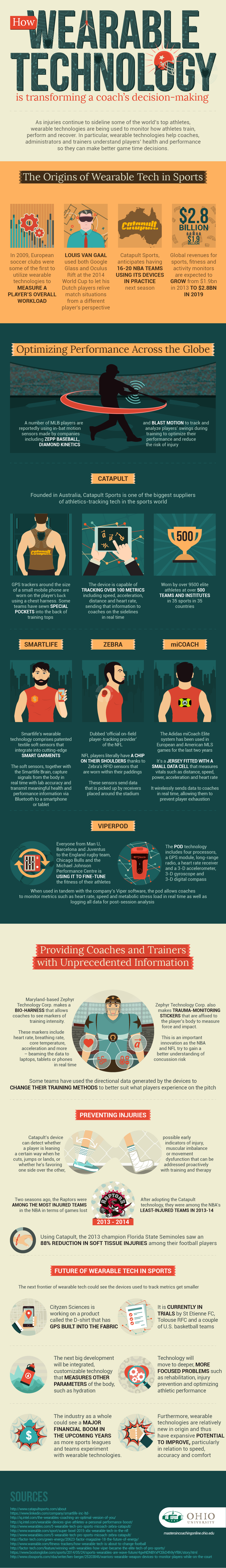 This is How A Coach's Decision Making is Being Affected by Wearable Tech - Infographic