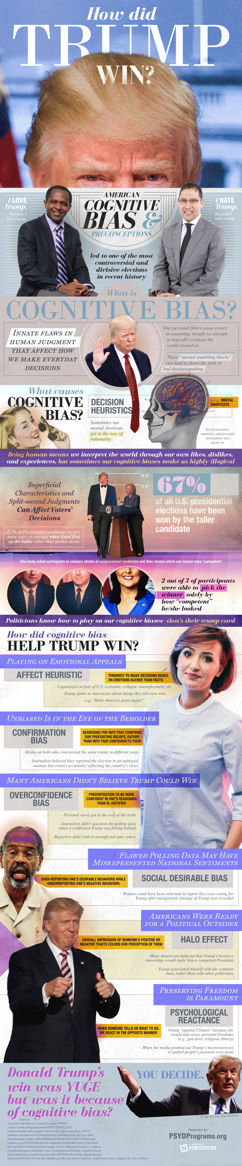 This is How Trump Actually Won The Elections! - Infographic