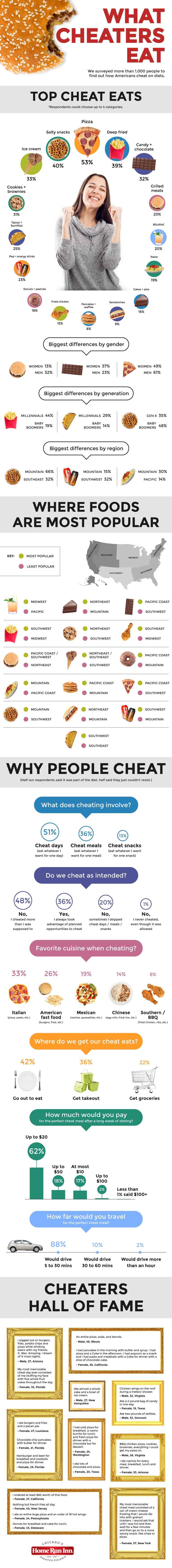 Americans Describe Their Cheat Day - Infographic
