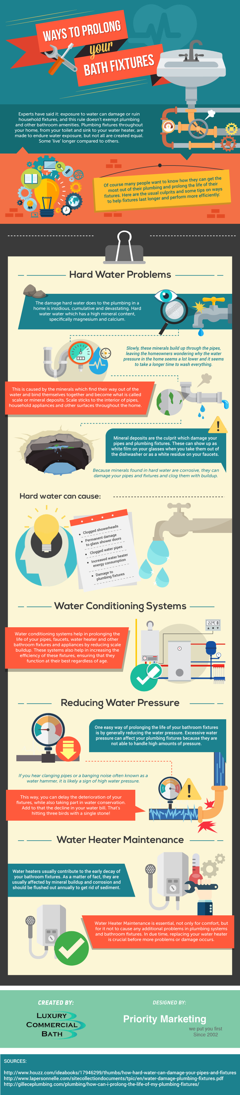 How To Make The Life-Span Of Your Bath Fixtures Longer – Infographic