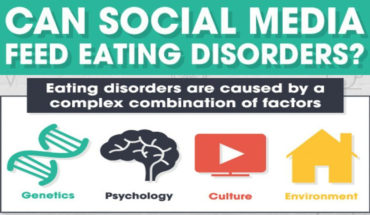 Is Social Media Eliminating Eating Disorders Or Making It Worse  - Infographic