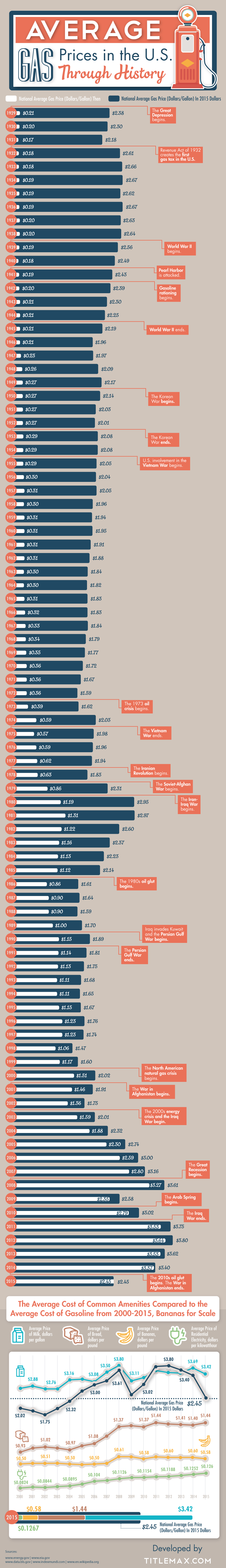 Know How Gas Prices Evolved Through The Years - Infographic GP