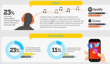 Millennial Media Consumption Patterns - Infographic GP