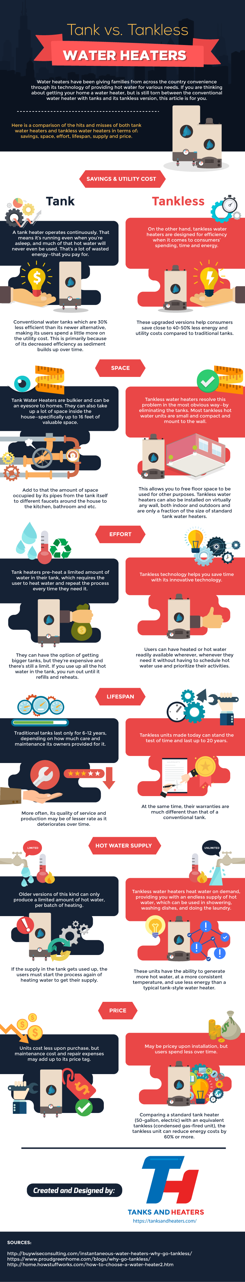 Should Your Water Heater Be Tank-Less - Infographic