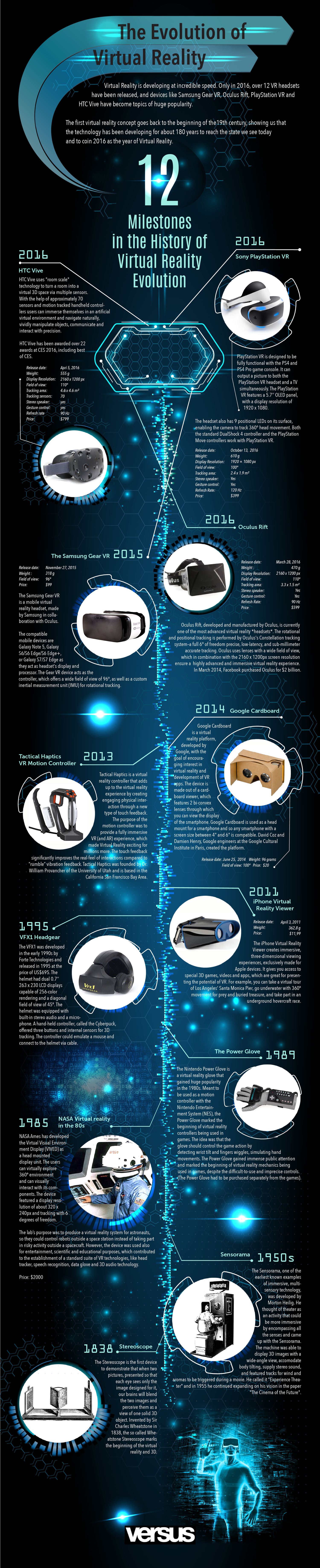 The Evolution Of Virtual-Reality And Its Milestones - Infographic
