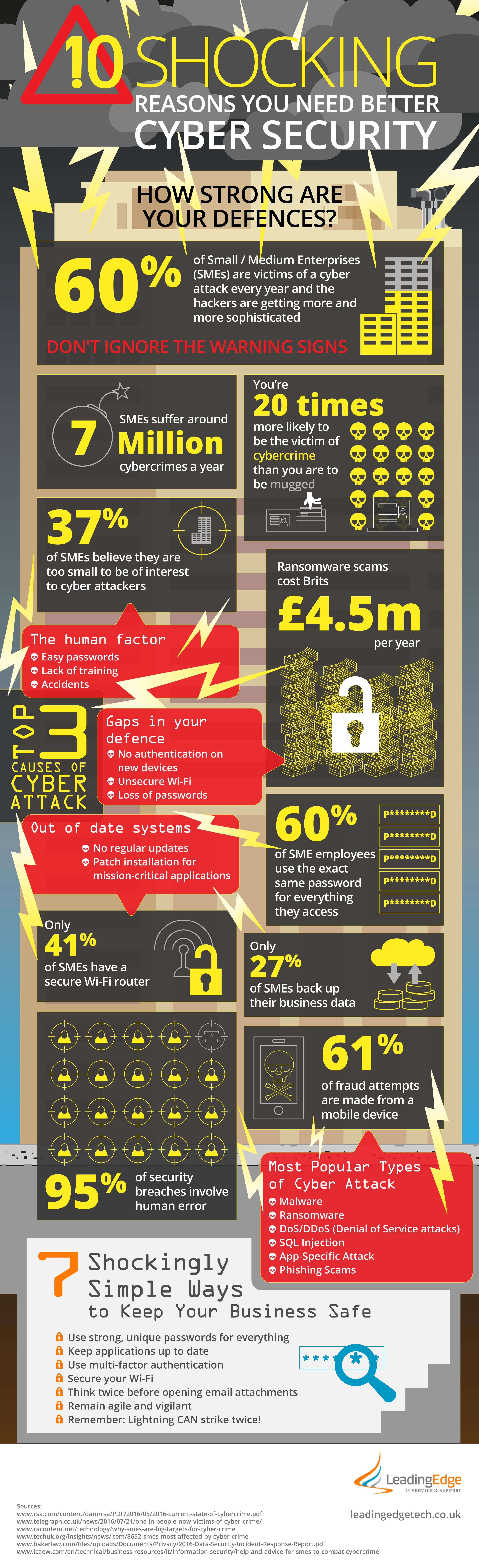 The Importance Of Cyber Security And How You Can Achieve It - Infographic