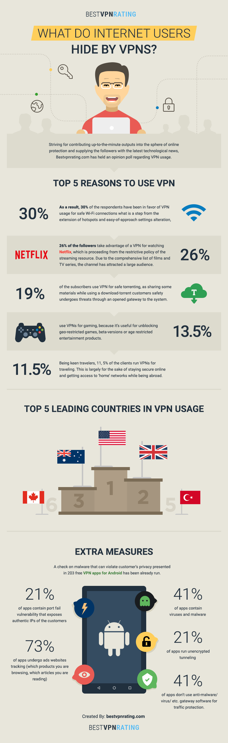 The Secret Behind Using VPN - Infographic