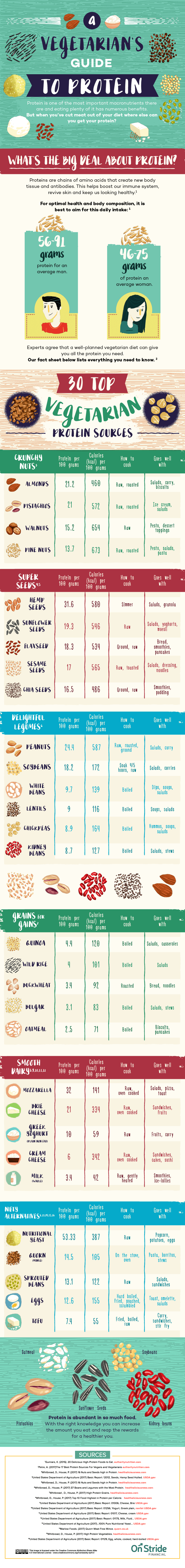 A Protein Guide For Vegetarians - Infographic