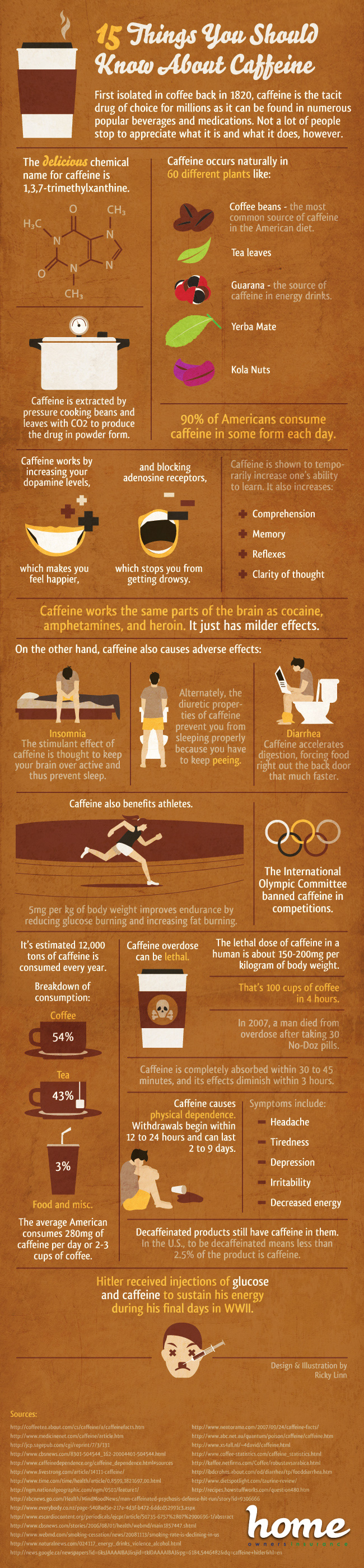 Here's What You Didn't Know About Caffeine - Infographic
