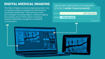 How Digital Medical Imaging Transformed The Health Care Industry - Infographic
