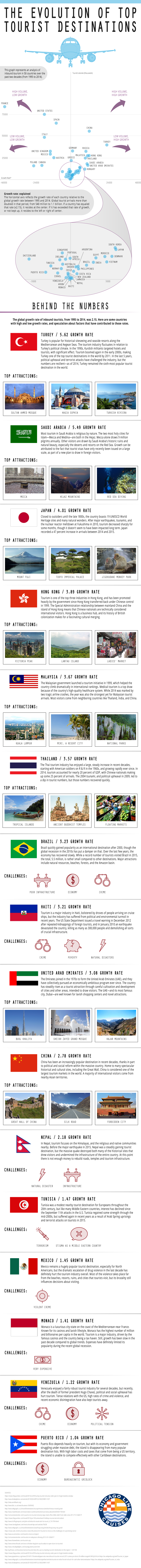 How The Most Famous Tourist Destinations Evolved - Infographic