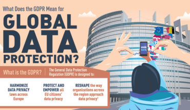 Is GDPR Really Protecting Us? - Infographic