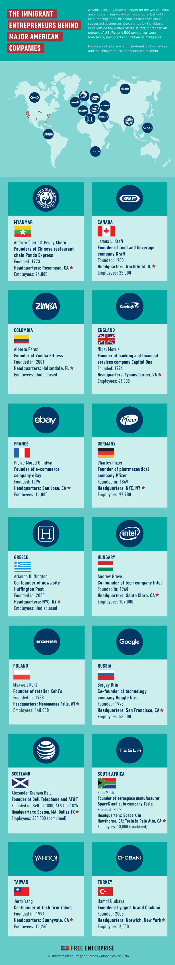 Most Successful American Businesses And Their Immigrant Entrepreneurs - Infographic