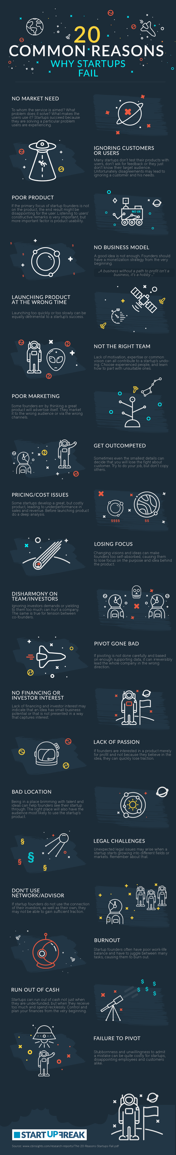 This Is Why Start-Ups Usually Fail - Infographic