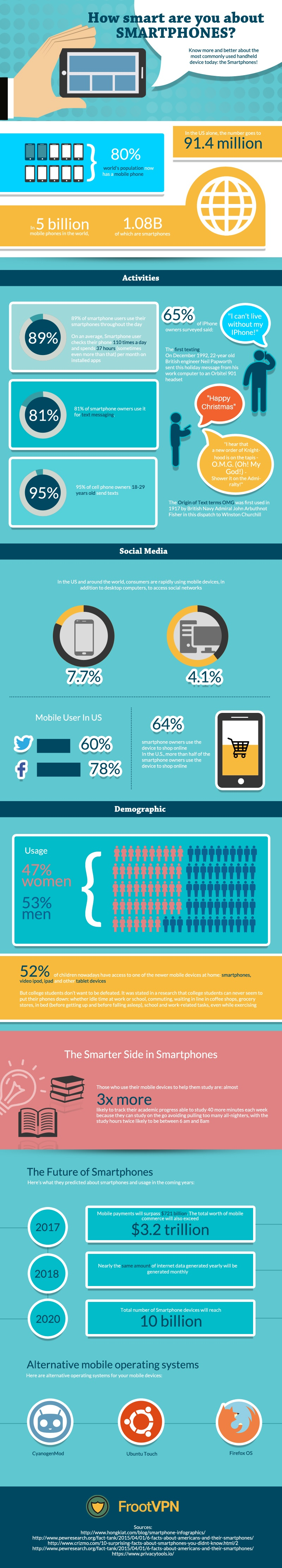 What Do You Know About Smartphones - Infographic