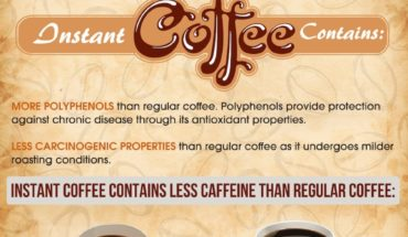 What Kind Of Coffee Do You Have? - Infographic