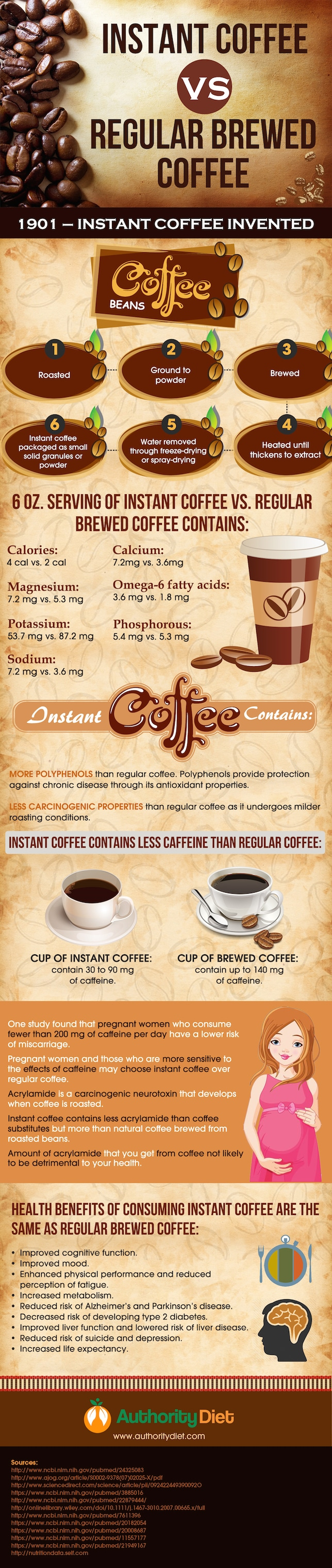 What Kind Of Coffee Do You Have - Infographic