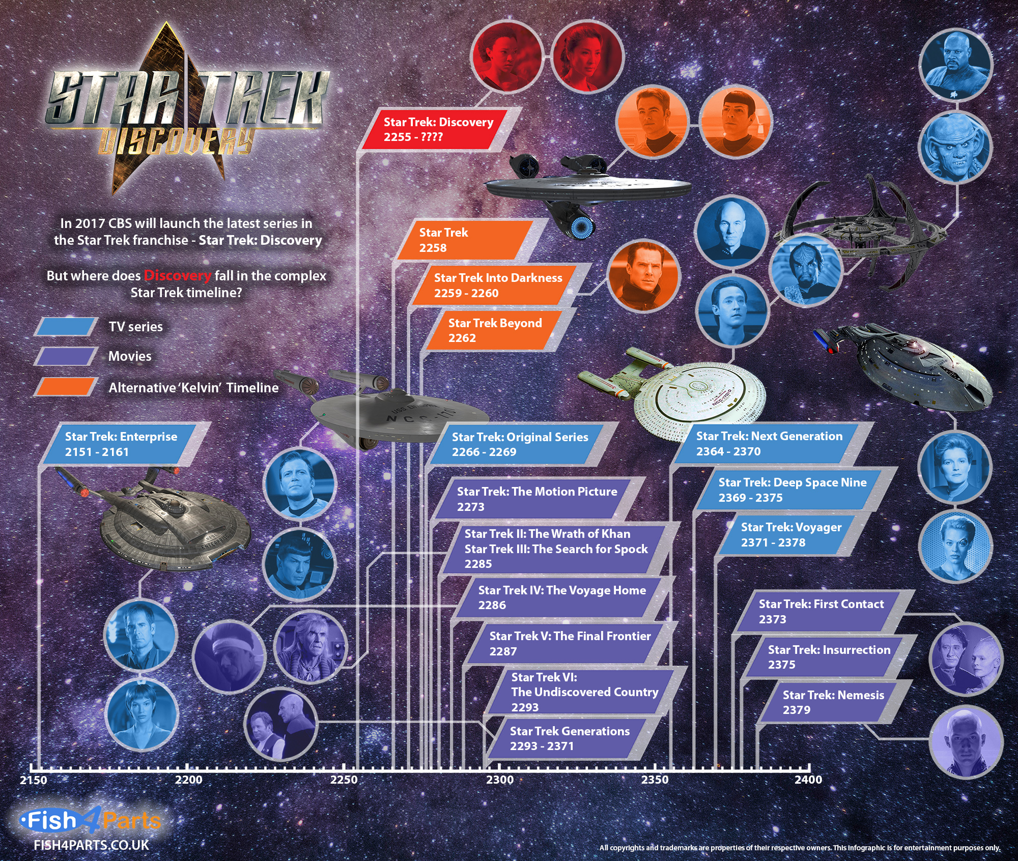Where Does _Star Trek- Discovery_ Fit In The Timeline_ - Infographic