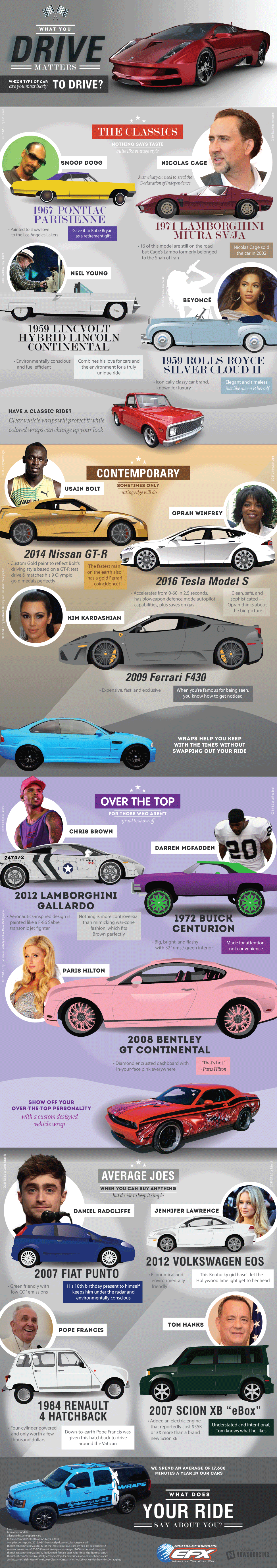 Which Car Is Your Type - Infographic