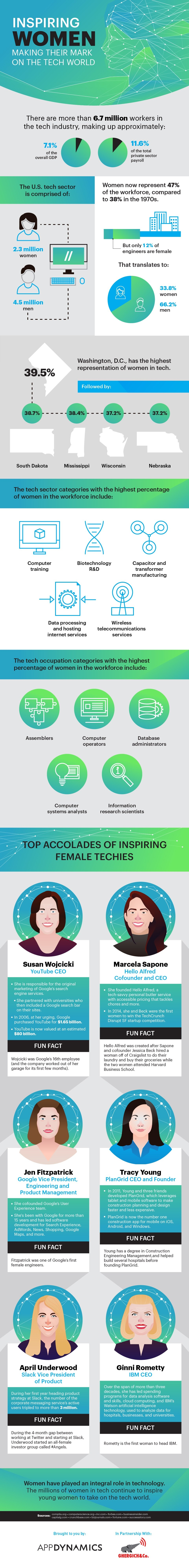 Women Who've Made Their Place In The Tech Industry - Infographic