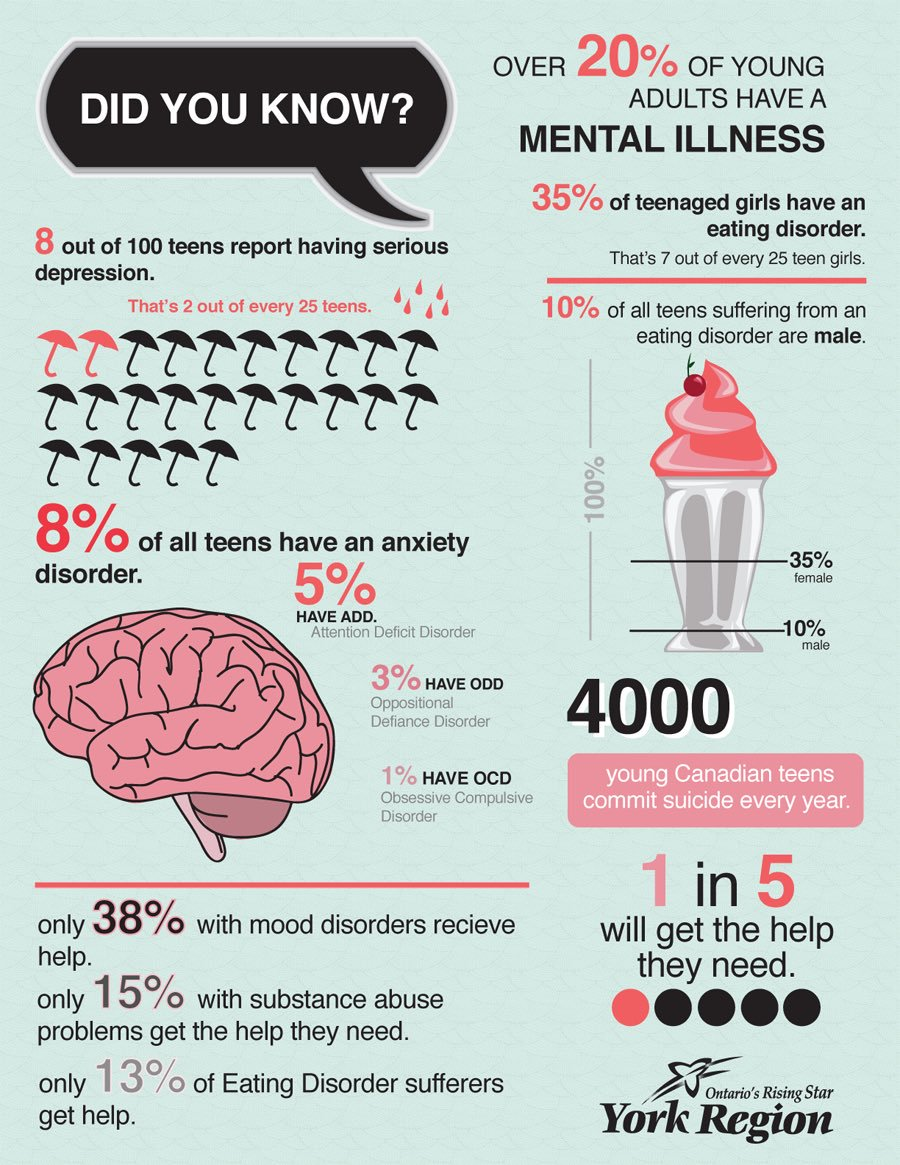 You Need To Look At These Teen Mental Health Stats - Infographic