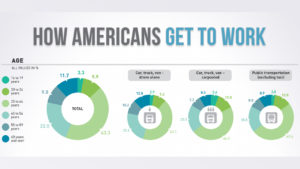 Americans And Their Occupational Habits - Infographic
