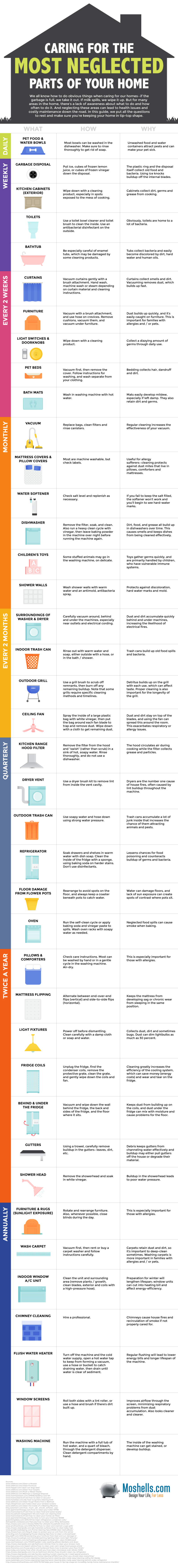 Do You Actually Take Good Care Of Your Home - Infographic