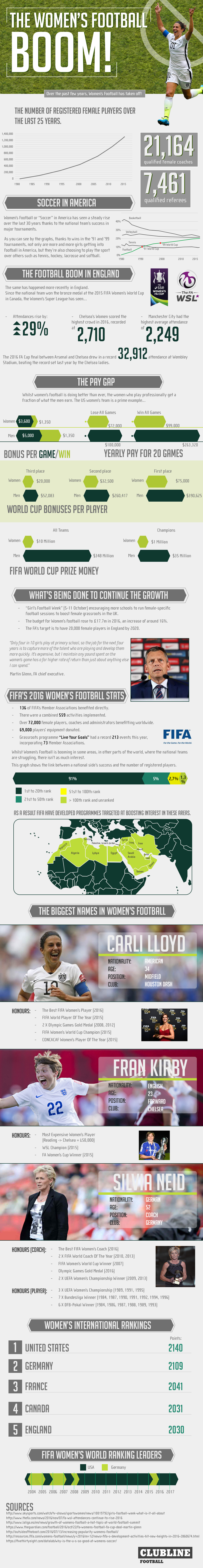 Everything You Need To Know About Women's Football - Infographic