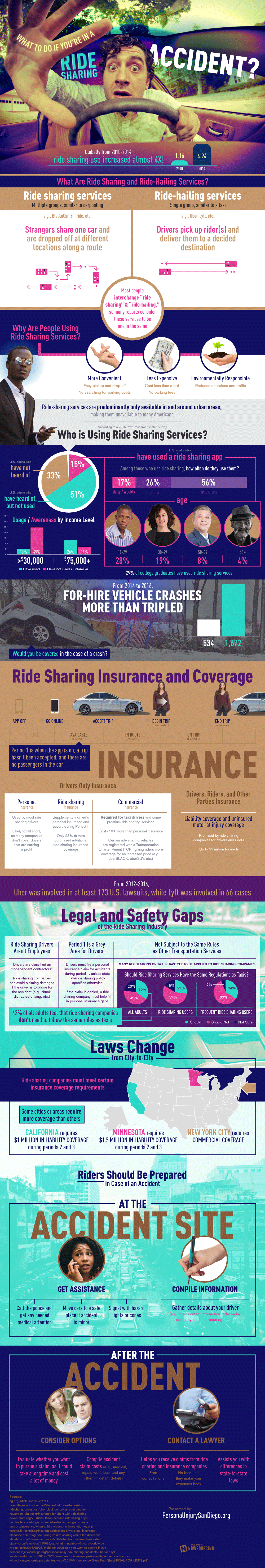 How To Deal With A Ride-Sharing Accident - Infographic