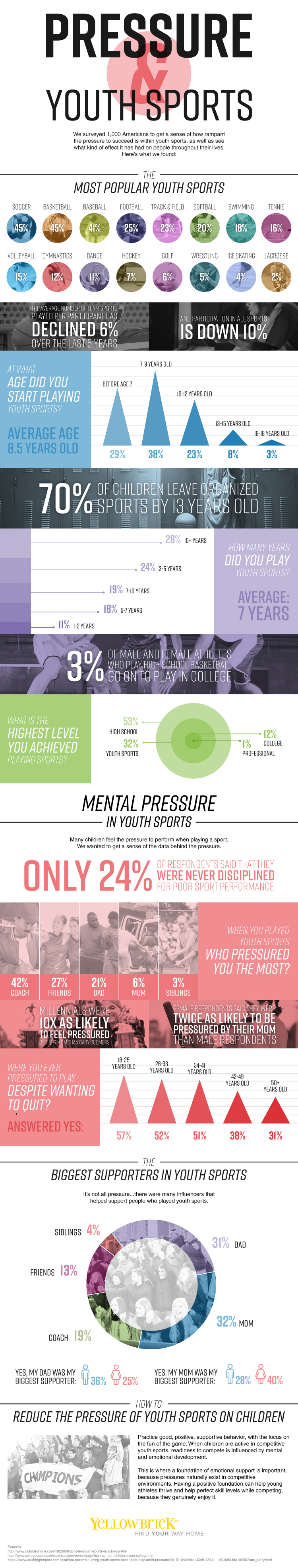 Pressure Faced By Youths To Excel In Their Sport - Infographic