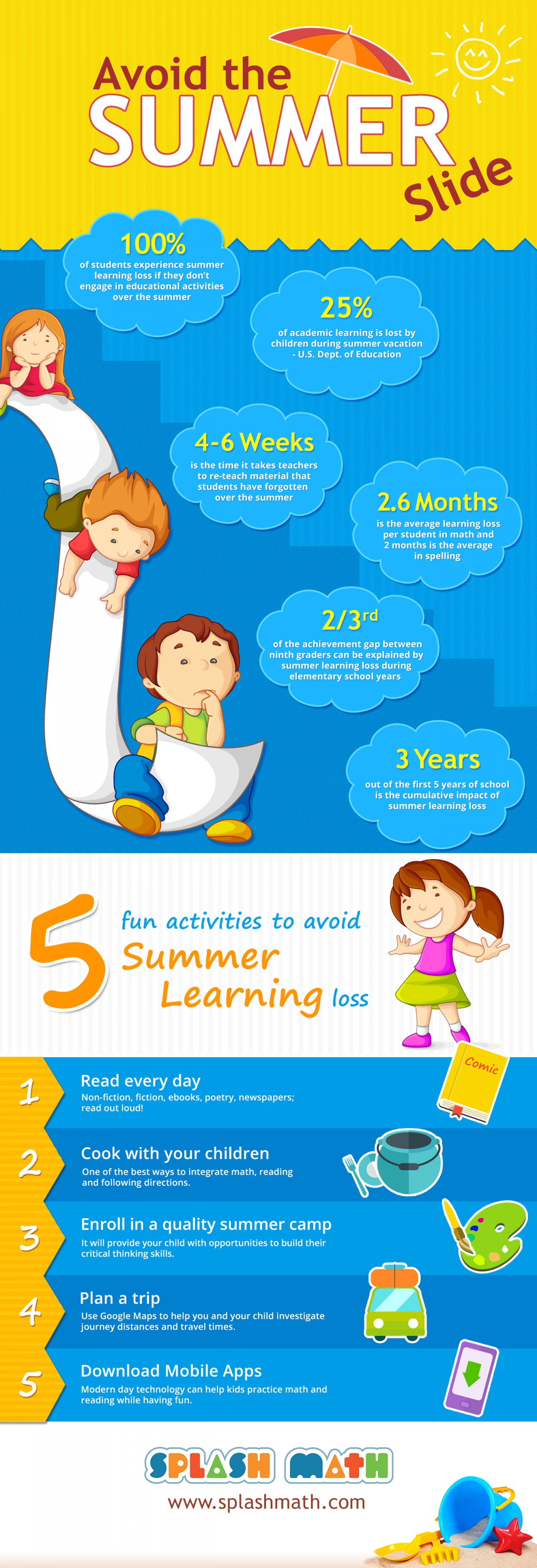 Save Your Child From Summer Learning Loss - Infographic