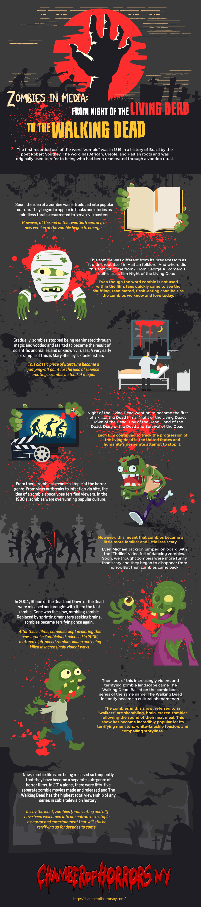 The Complete Evolution Of Zombies - Infographic