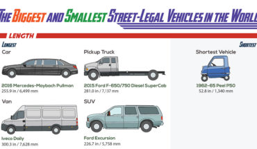 The World's Diverse Street-Legal Vehicles - Infographic