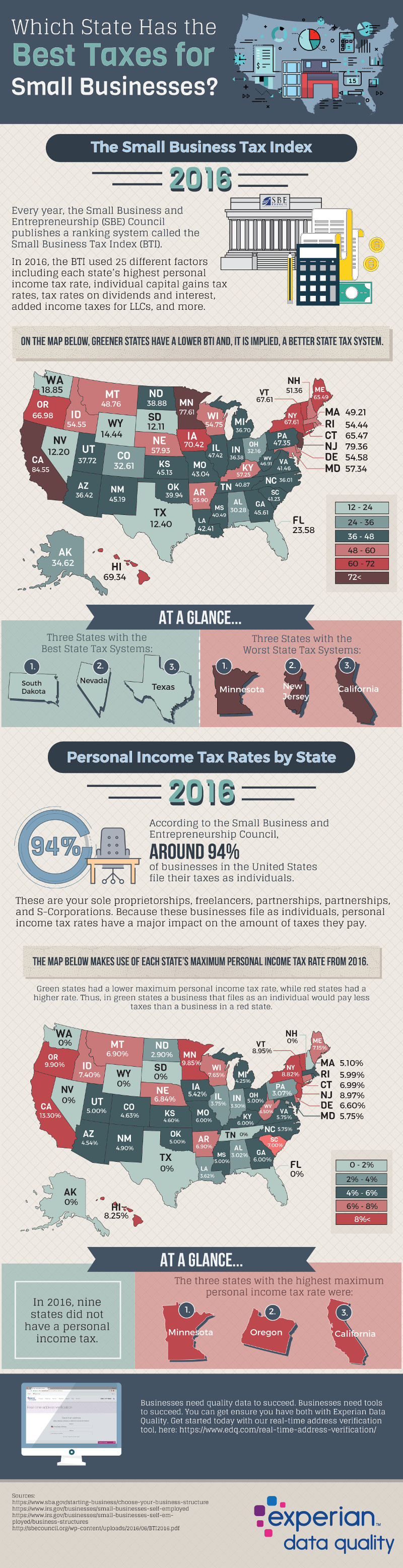 This State Is Best For Small Businesses In Terms Of Tax - Infographic