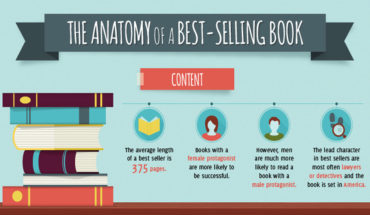 What Constitutes A Bestselling Book? - Infographic