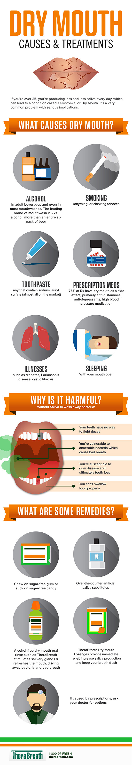 Why Your Mouth Is Getting Drier Every Day - Infographic