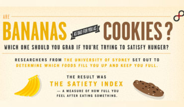 Bananas Can Be As Bad For You As Cookies! - Infographic