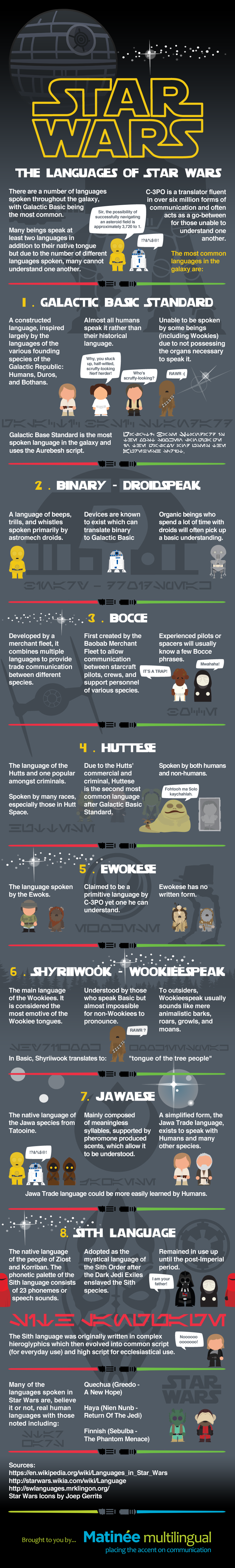 Languages Used In Star Wars - Infographic