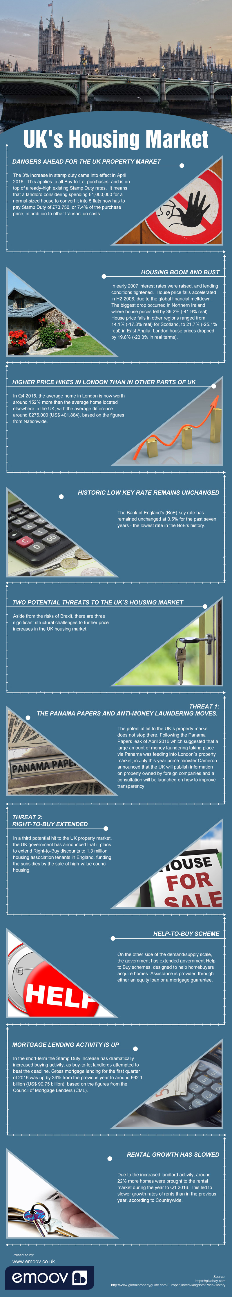 Look Out For These Things About UK's Housing Market - Infographic