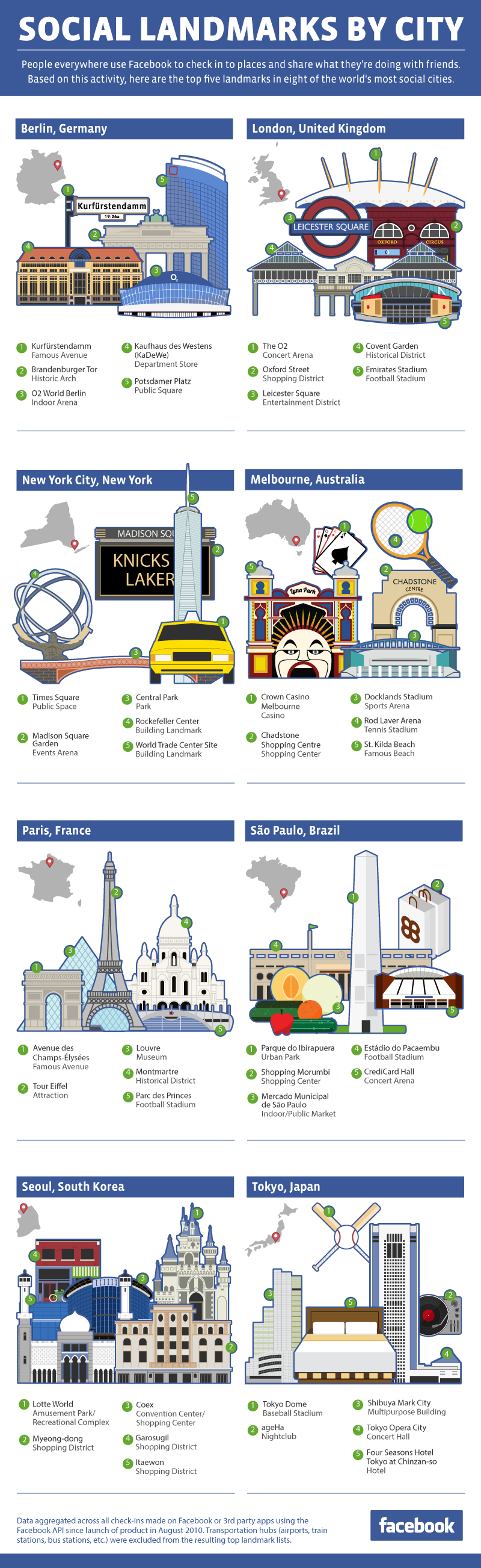 Most Popular Social Landmarks In The World - Infographic