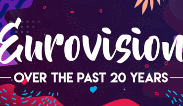 The Last 20 Winners Of Eurovision - Infographic