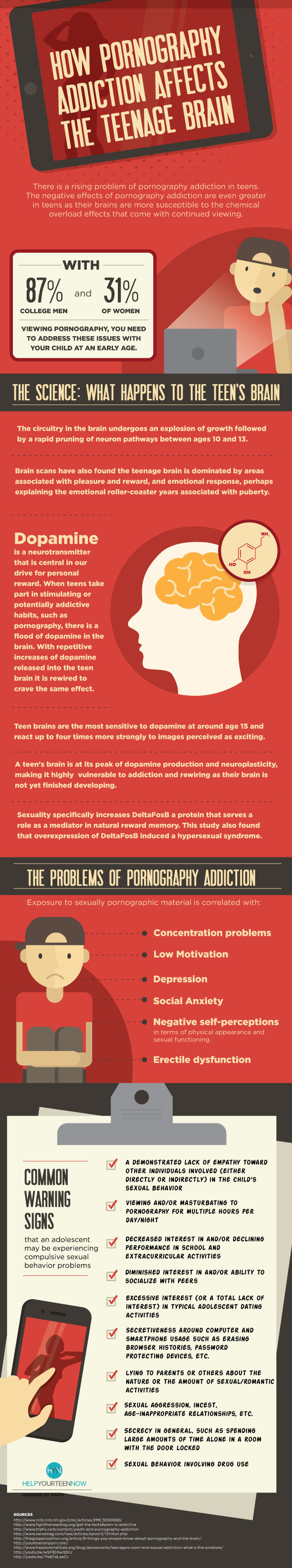 The Problem Of Teens' Pornography Addiction - Infographic