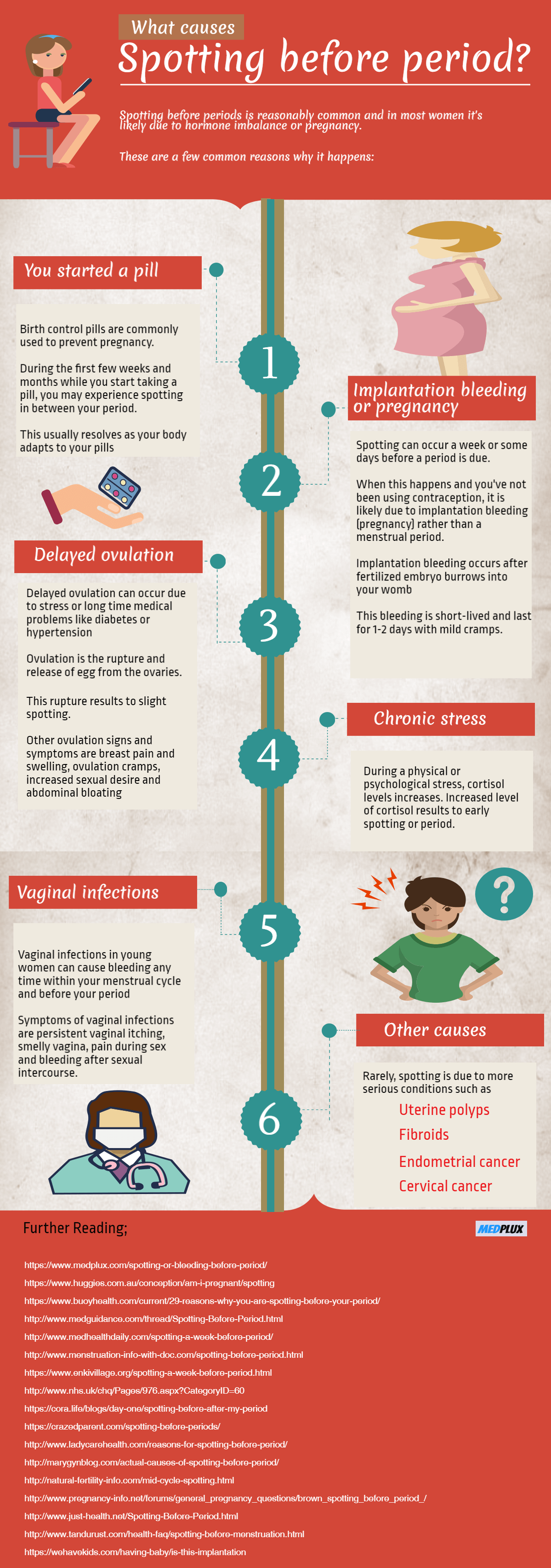 The Reason Behind The Spotting Prior To Your Period - Infographic