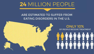 The Truth About Eating Disorders - Infographic