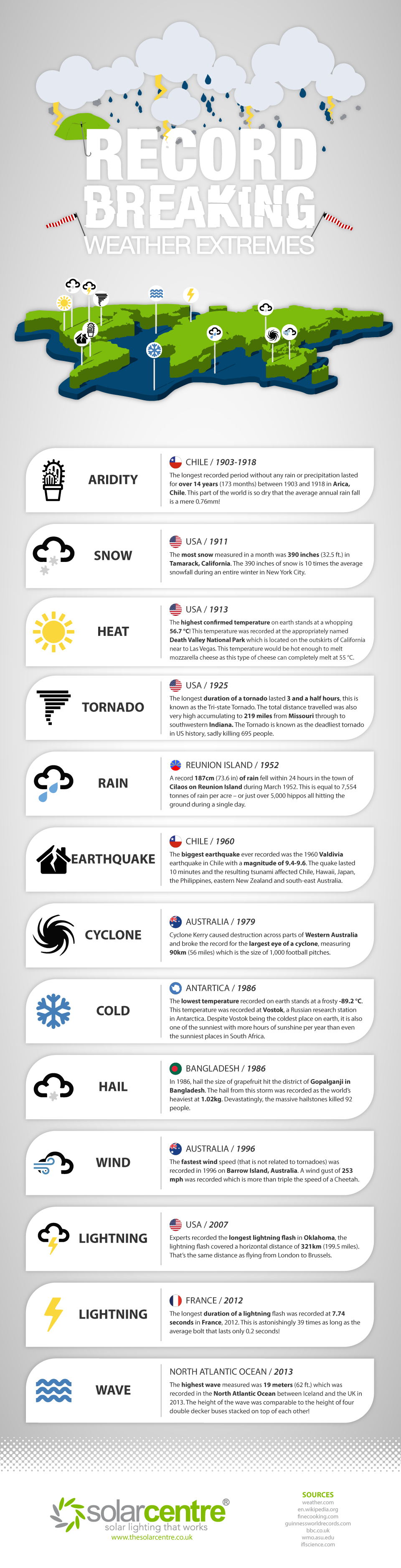 These Weather Conditions Broke The Records! - Infographic