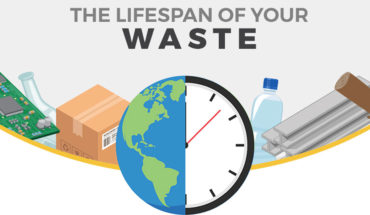 Your Waste Takes This Long To Die - Infographic