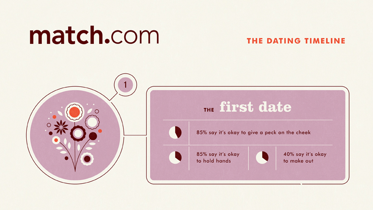 The right stuff online dating